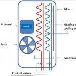Figuur 39: Structuur van een ventilatorspoeleenheid